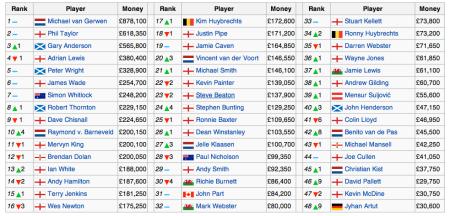 Darts World Ranking